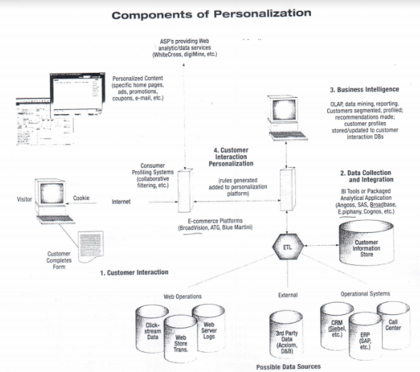 Personalization Processes and Components