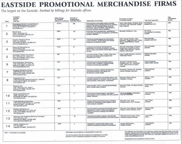 Eastside Promotional Merchandise Firms