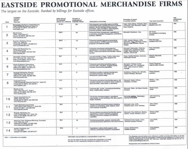 Eastside Promotional Merchandise Firms