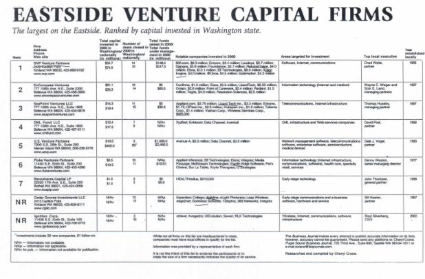 Eastside Venture Capital Firms