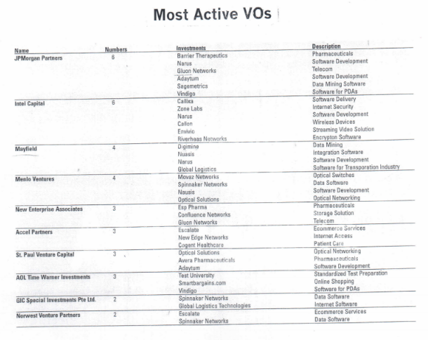 Most Active VOs
