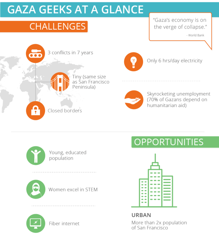 Challenges-and-opportunities-infographic-crowdfunding-768x841